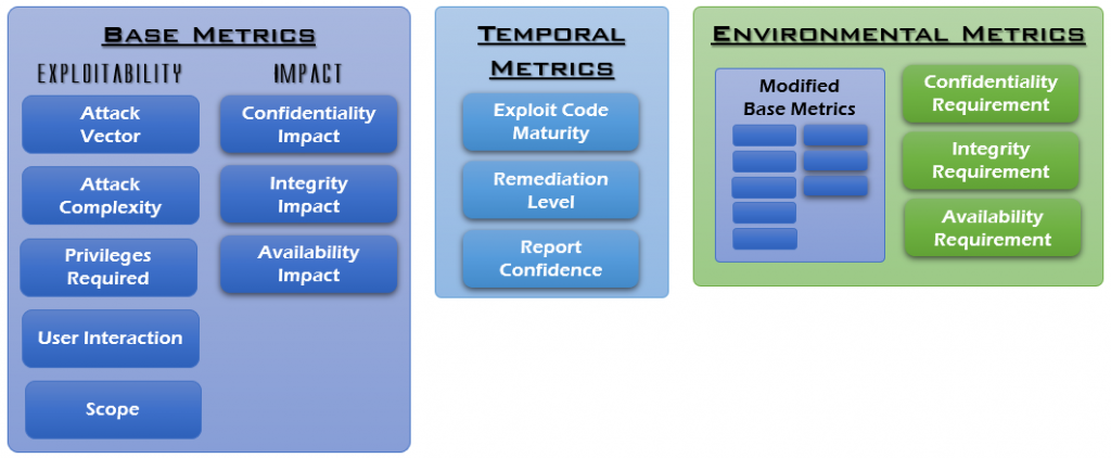 CVSS 3.1 Metrics Groups